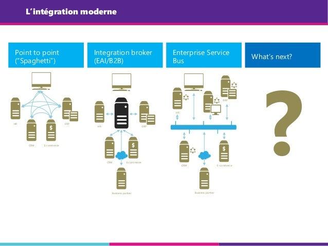 "L'intégration moderne Point to point (""Spaghetti"") Integration broker (EAI/B2B) Enterprise Service Bus What's next? ?HR CR..."