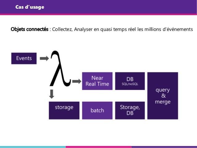 Cas d'usage Objets connectés : Collectez, Analyser en quasi temps réel les millions d'événements