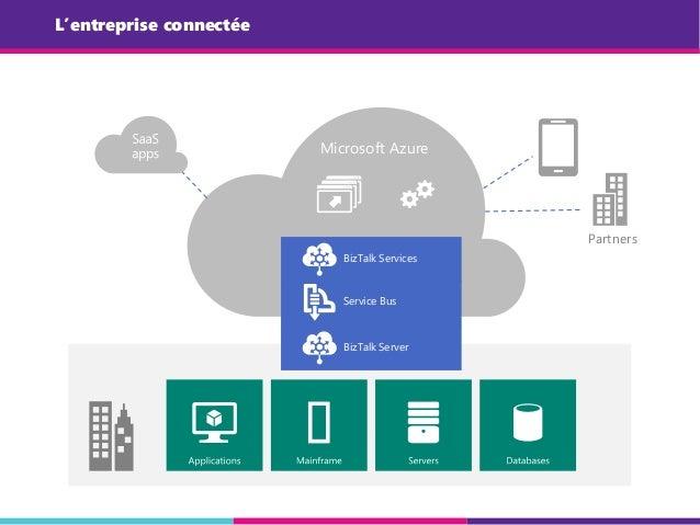 L'entreprise connectée BizTalk Server Microsoft Azure Partners BizTalk Services Service Bus