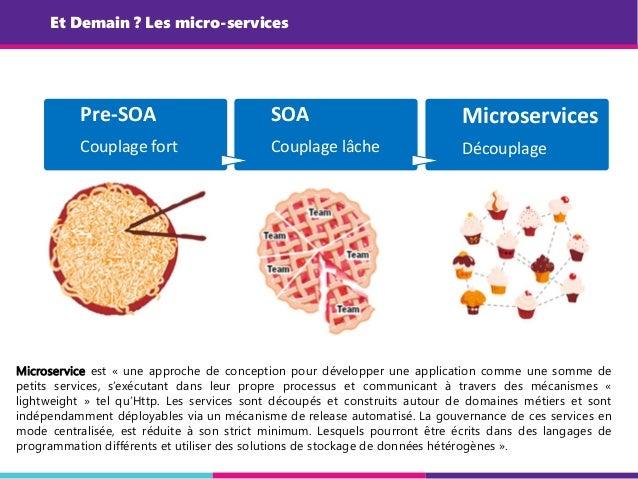Et Demain ? Les micro-services Pre-SOA Couplage fort SOA Couplage lâche Microservices Découplage Microservice est « une ap...