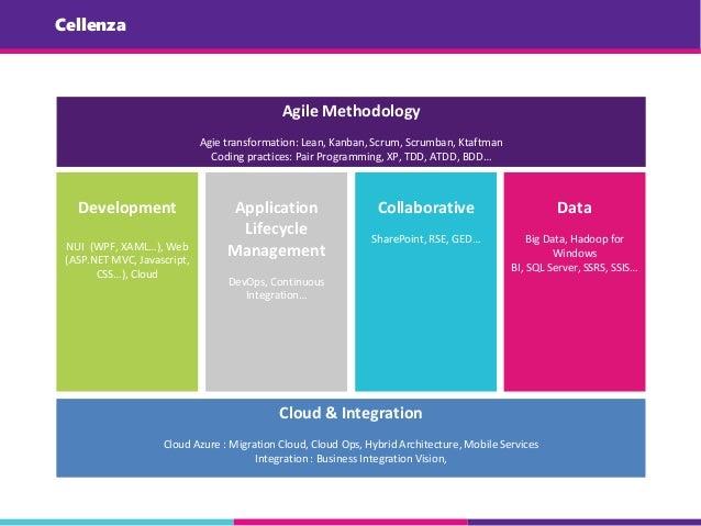 Cellenza Development NUI (WPF, XAML…), Web (ASP.NET MVC, Javascript, CSS…), Cloud Application Lifecycle Management DevOps,...