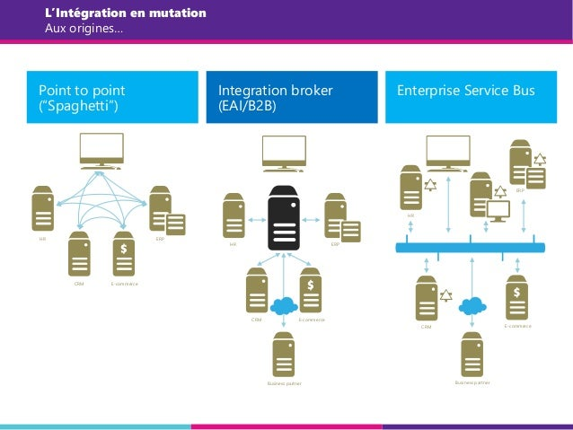 "L'Intégration en mutation Aux origines… Point to point (""Spaghetti"") HR CRM E-commerce ERP Integration broker (EAI/B2B) Bu..."