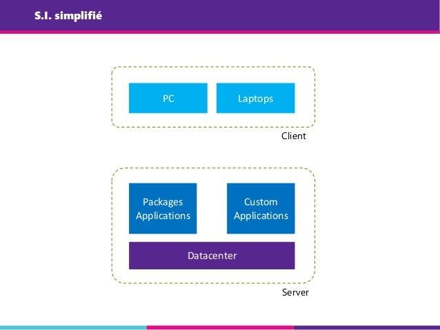 S.I. simplifié Datacenter Packages Applications Custom Applications PC Laptops Client Server
