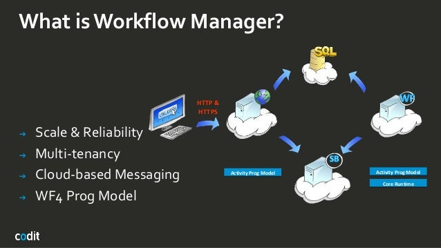 What is Workflow Manager? ➔ Scale & Reliability ➔ Multi-tenancy ➔ Cloud-based Messaging ➔ WF4 Prog Model HTTP & HTTPS WF B...