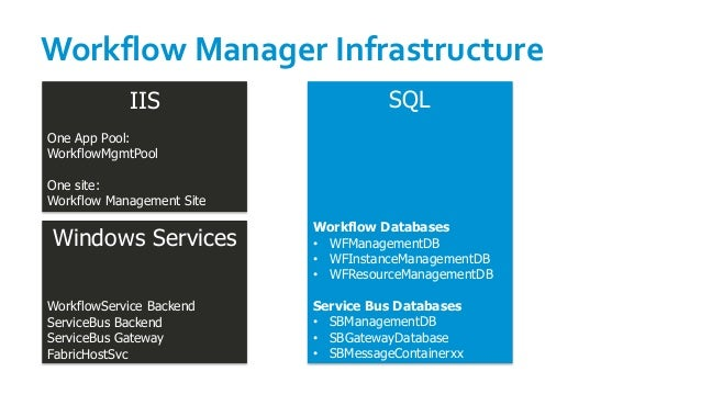 Workflow Manager Infrastructure IIS One App Pool: WorkflowMgmtPool One site: Workflow Management Site Windows Services Wor...