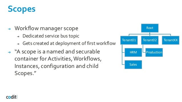 """Scopes ➔ Workflow manager scope ➔ Dedicated service bus topic ➔ Gets created at deployment of first workflow ➔ """"A scope is..."""
