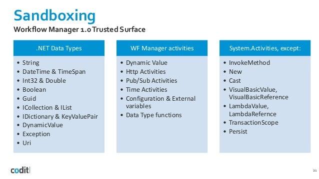 Sandboxing .NET Data Types • String • DateTime & TimeSpan • Int32 & Double • Boolean • Guid • ICollection & IList • IDicti...