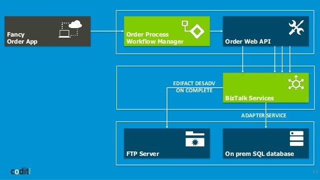 27 Fancy Order App Order Process Workflow Manager BizTalk Services Order Web API On prem SQL databaseFTP Server EDIFACT DE...