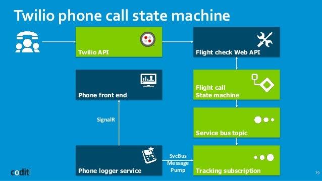 Twilio phone call state machine 29 Twilio API Flight call State machine Flight check Web API Service bus topic Tracking su...