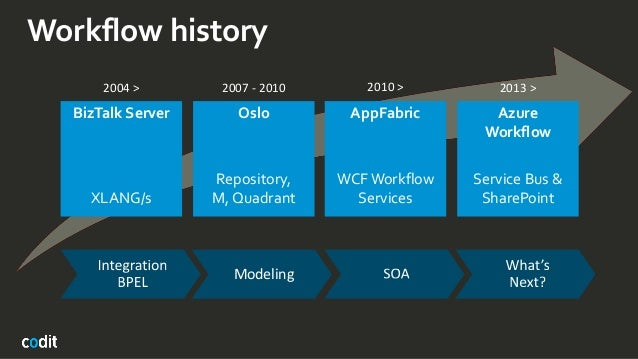 Workflow history Oslo Repository, M, Quadrant AppFabric WCFWorkflow Services Azure Workflow Service Bus & SharePoint 2004 ...