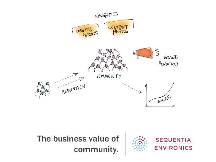 The business value of         community.
