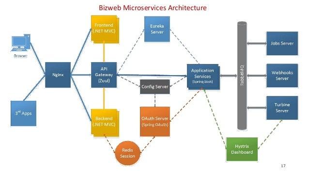 Itlc Hn 14 Bizweb Microservices Architecture