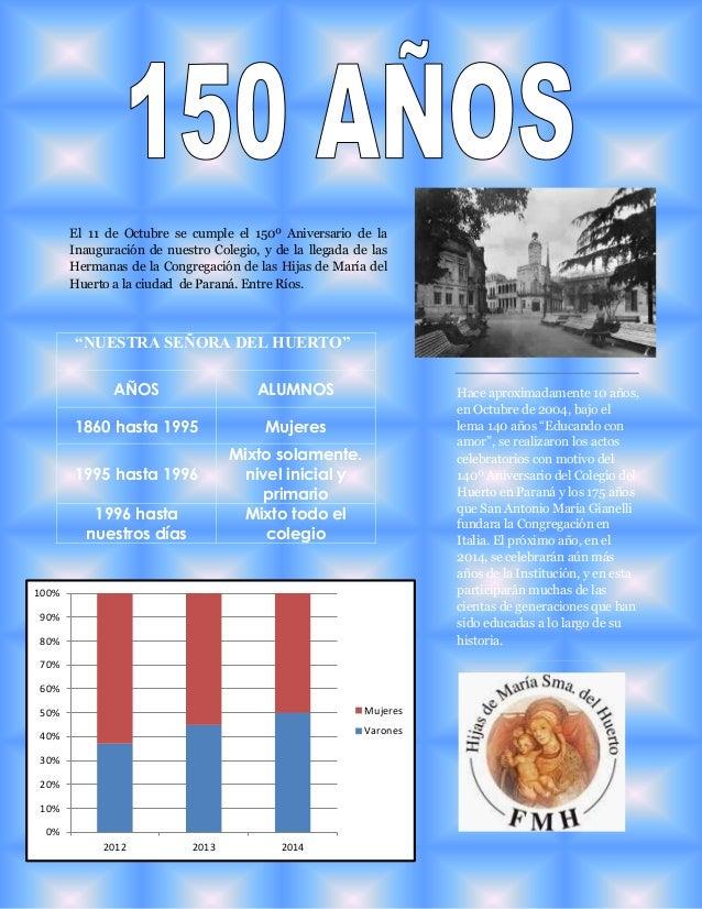100%  90%  80%  70%  60%  50%  40%  30%  20%  10%  0%  El 11 de Octubre se cumple el 150º Aniversario de la  Inauguración ...