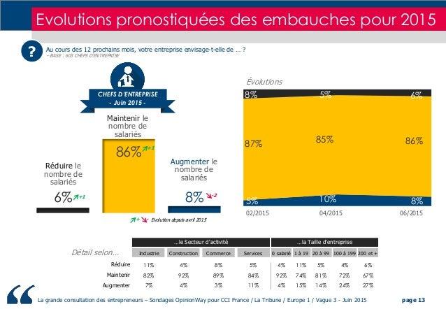 La grande consultation des entrepreneurs – Sondages OpinionWay pour CCI France / La Tribune / Europe 1 / Vague 3 - Juin 20...