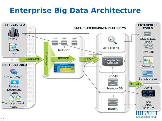 Infrastructure Platforms14 15 Enterprise Big Data Architecture