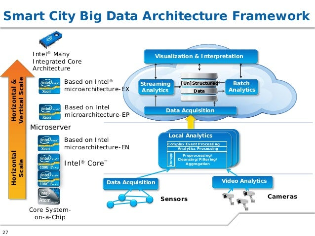 big data and implications on platform architecture