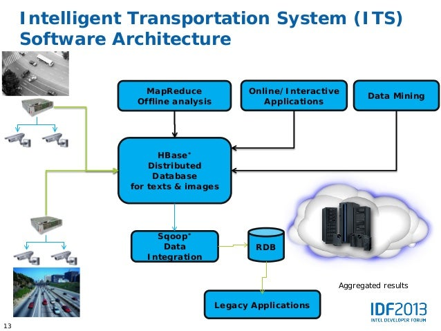 Big Data and Intel® Intelligent Systems Solution for Intelligent tran…