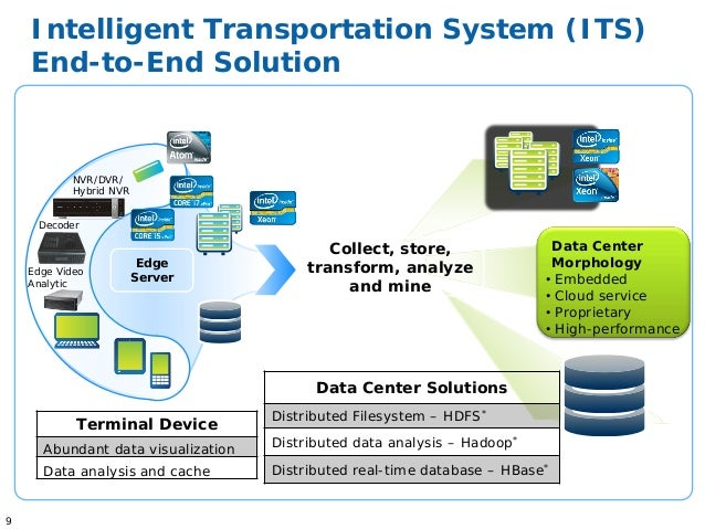 System Of Big Data Systems : Big data and intel intelligent systems solution for