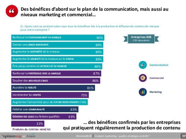 17Content marketing : quelles stratégies en B2B ?et #ContentB2B 90% 89% 89% 89% 88% 87% 86% 81% 75% 74% 65% 63% 32% Renfor...
