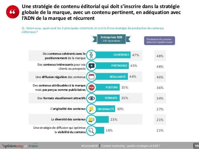19Content marketing : quelles stratégies en B2B ?et #ContentB2B Des contenus cohérents avec le positionnement de la marque...