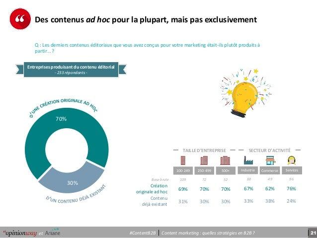 21Content marketing : quelles stratégies en B2B ?et #ContentB2B 30% 70% Entreprises produisant du contenu éditorial - 233 ...