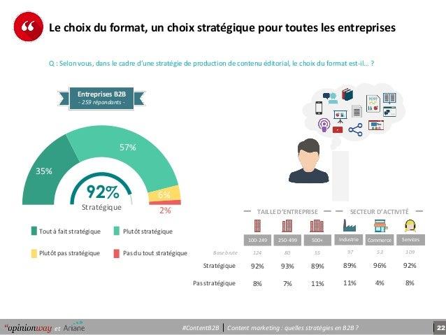 22Content marketing : quelles stratégies en B2B ?et #ContentB2B 35% 57% 6% 2% 92% Stratégique Entreprises B2B - 259 répond...