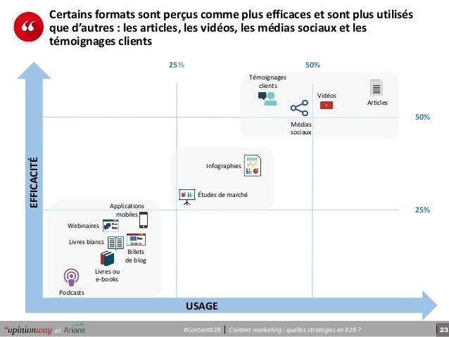23Content marketing : quelles stratégies en B2B ?et #ContentB2B USAGE EFFICACITÉ 25% 50% 25% 50% Livres ou e-books Webinai...