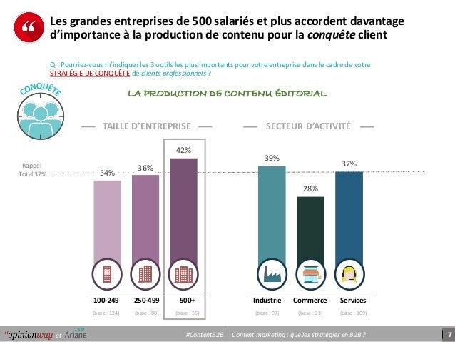 7Content marketing : quelles stratégies en B2B ?et #ContentB2B 34% 36% 42% 39% 28% 37% 100-249 250-499 500+ (base : 124) (...