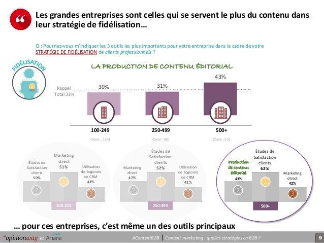 9Content marketing : quelles stratégies en B2B ?et #ContentB2B 30% 31% 43% … pour ces entreprises, c'est même un des outil...