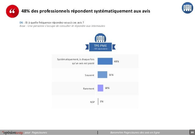 Barometre Pagesjaunes Des Avis En Ligne Edition 2018