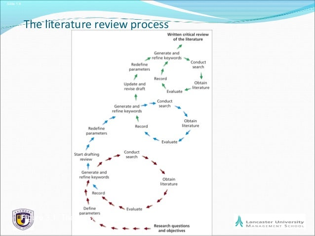 Figure    The Literature Review Process Ouhk