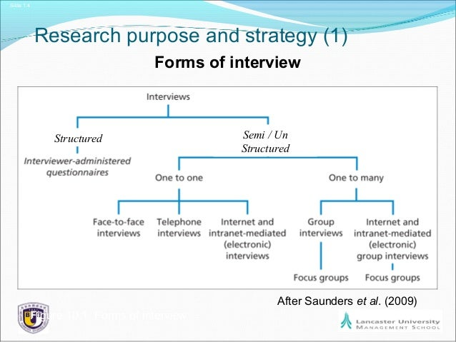 saunders et al research methods for Saunders et al research methods for university of hull reflective essay research methods – assignment 1 student id: 201011568 write an essay explaining what she means by this statement by illustrating the epistemological differences between quantitative and qualitative styles of researchthe nature of a research been carried out dictates the type of research method relevant for the research.