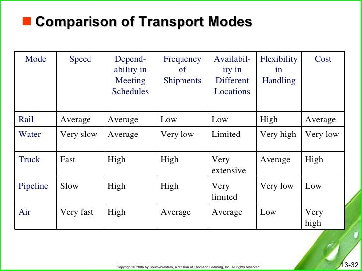 five modes of transportation Introduction 5-2 there are two transport modes (air and surface) available for the conduct of military operations the air mode consists of fixed-wing and rotary-wing aircraft.