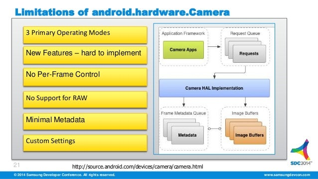Android 5 0 Camera2 APIs