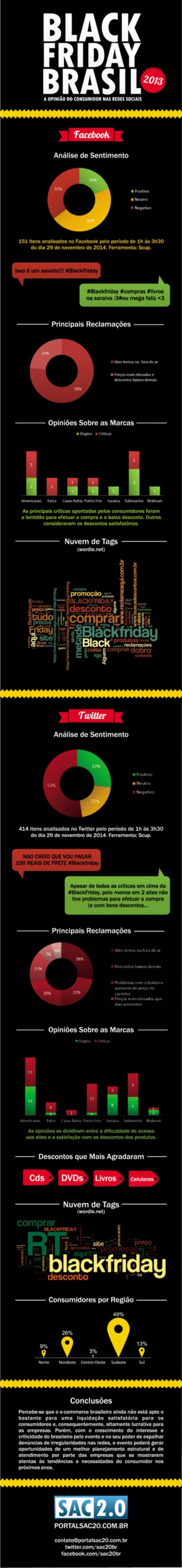 Black Friday Brasil 2013 - Infográfico da opinião do consumidor