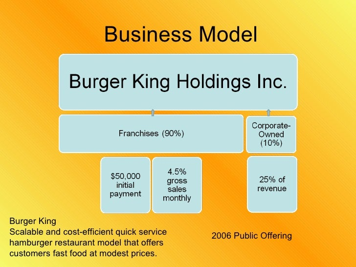 business model of mcdonalds Bird's eye view: mcdonald's service design evolution, changing how  here's  mcdonald's business model canvas and service blueprint that i.