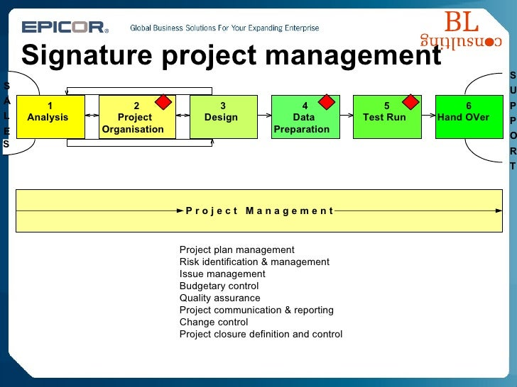 Signature project management 1 Analysis 2 Project Organisation S A L E 3 Design 4 Data Preparation 5 Test Run 6 Hand OVer ...