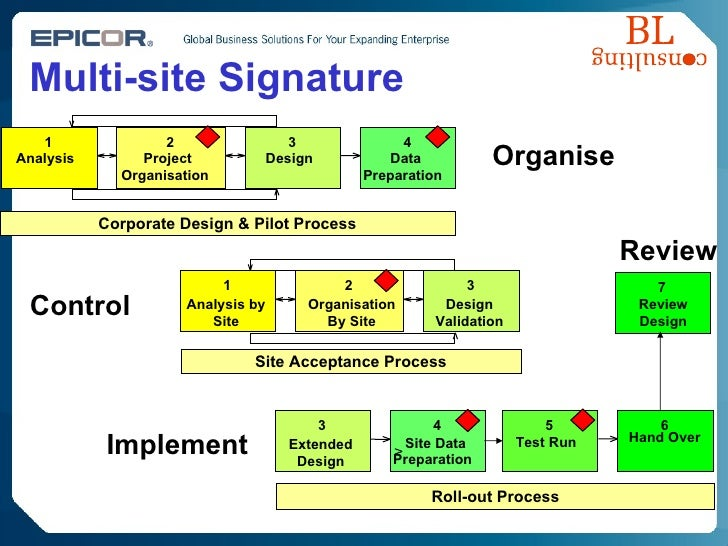 Multi-site Signature 1 Analysis 2 Project Organisation 3 Design 4 Data Preparation 5 Test Run 6 Hand Over 1 Analysis by Si...