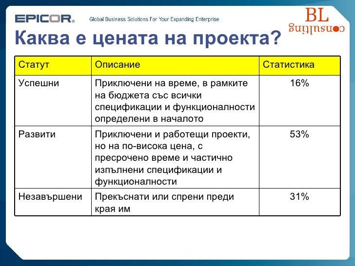 Каква е цената на проекта ? 53% Приключени и работещи проекти, но на по-висока цена, с пресрочено време и частично изпълне...