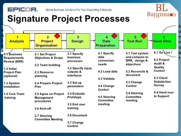 Signature Project Processes 1 Analysis 2 Project Organisation S A L E 3 Design 4 Data Preparation 5 Test Run 6 Hand OVer S...