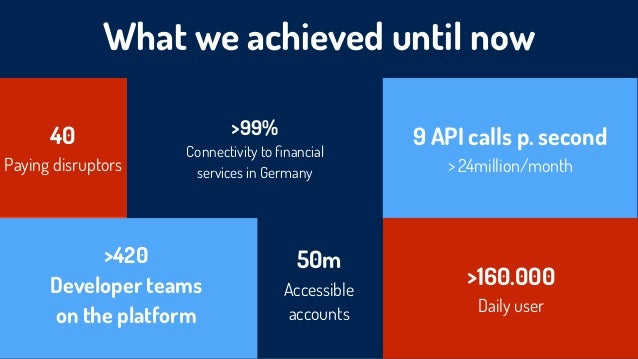 What we achieved until now 9 API calls p. second > 24million/month >99% Connectivity to financial  services in Germany >16...