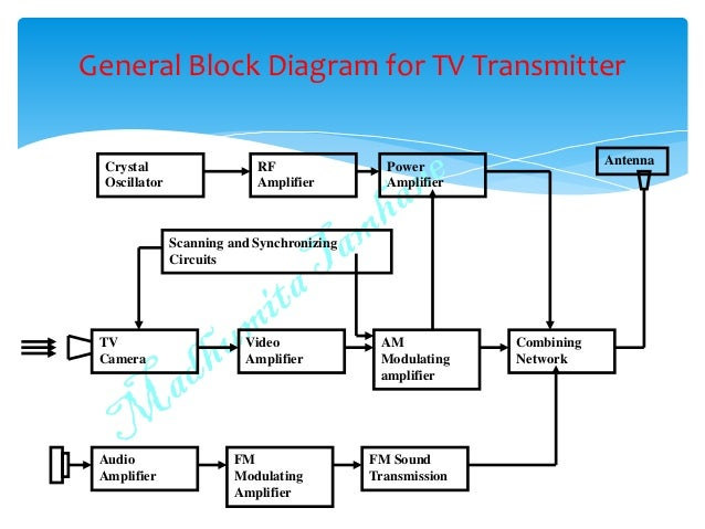 T v block diagram diy wiring diagrams black and white tv fundamentals rh slideshare net pv diagram singer tv diagram ccuart Images