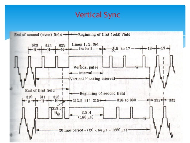 black and white tv fundamentals rh slideshare net Circuit Block Diagram daewoo b & w tv circuit diagram