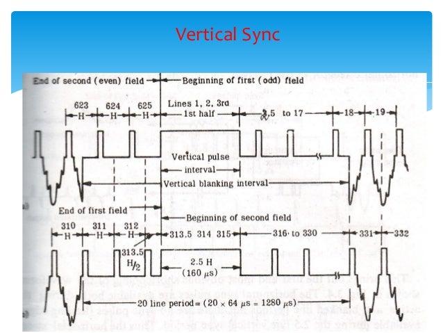 block diagram black and white tv activity 5 block diagram analysis and interpretation