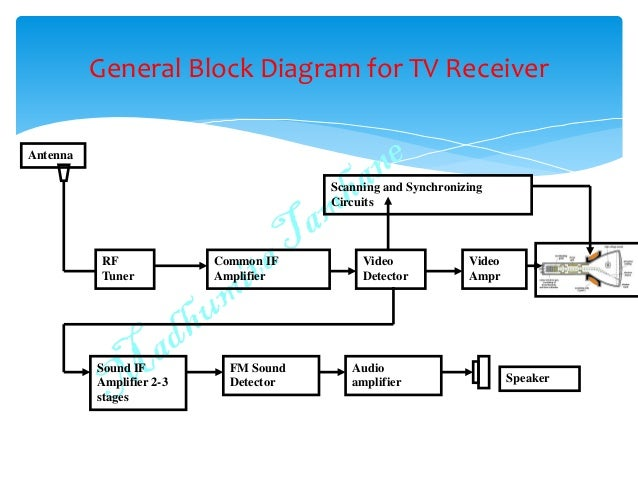 black and white tv fundamentalscurrent electron; 6 general block diagram for tv receiver