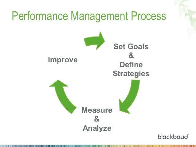 Performance Management Process Set Goals & Define Strategies  Improve  Measure & Analyze