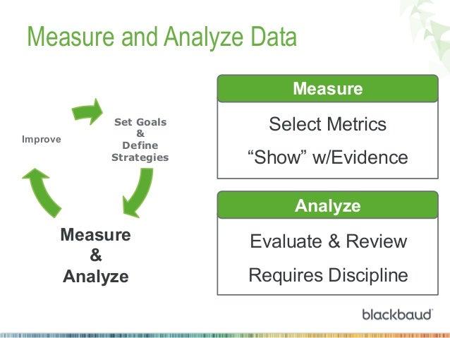 "Measure and Analyze Data Measure Improve  Set Goals & Define Strategies  Select Metrics ""Show"" w/Evidence Analyze  Measure..."