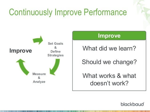 Continuously Improve Performance Improve Set Goals & Define Strategies  Improve  What did we learn? Should we change?  Mea...