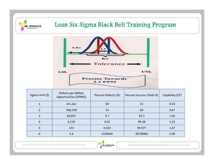Lean Six Sigma Black Belt Training Program                   ĞĨĞĐƚƐ ƉĞƌ DŝůůŝŽŶ^ŝŐŵĂ ĞǀĞů ;Ϳ                          WĞƌ...