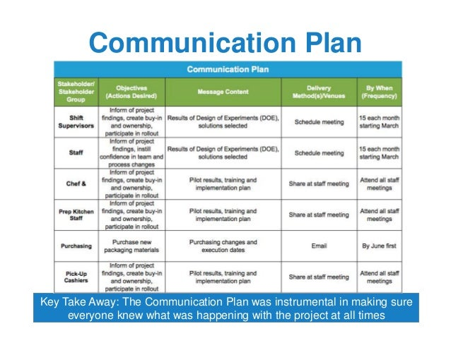 Prince2 Communication Plan Template Black Belt Project